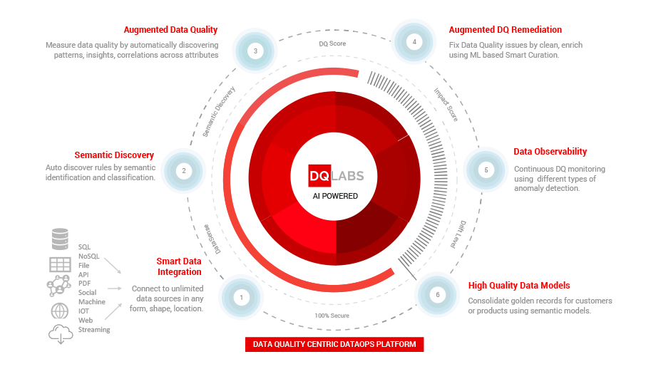 AI/ML augmented data management platform - DQLabs.ai