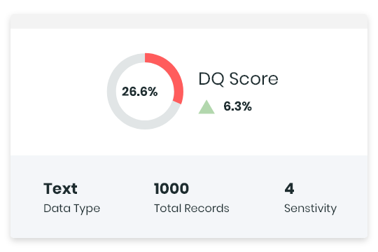 Data Quality and Impact Score